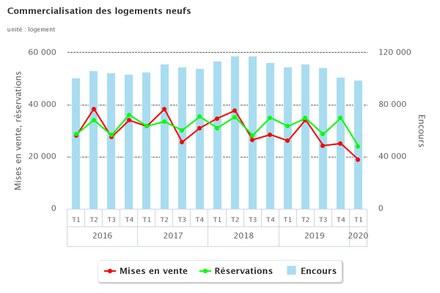 logements_commercialisation_T1_2020_courbes.jpeg